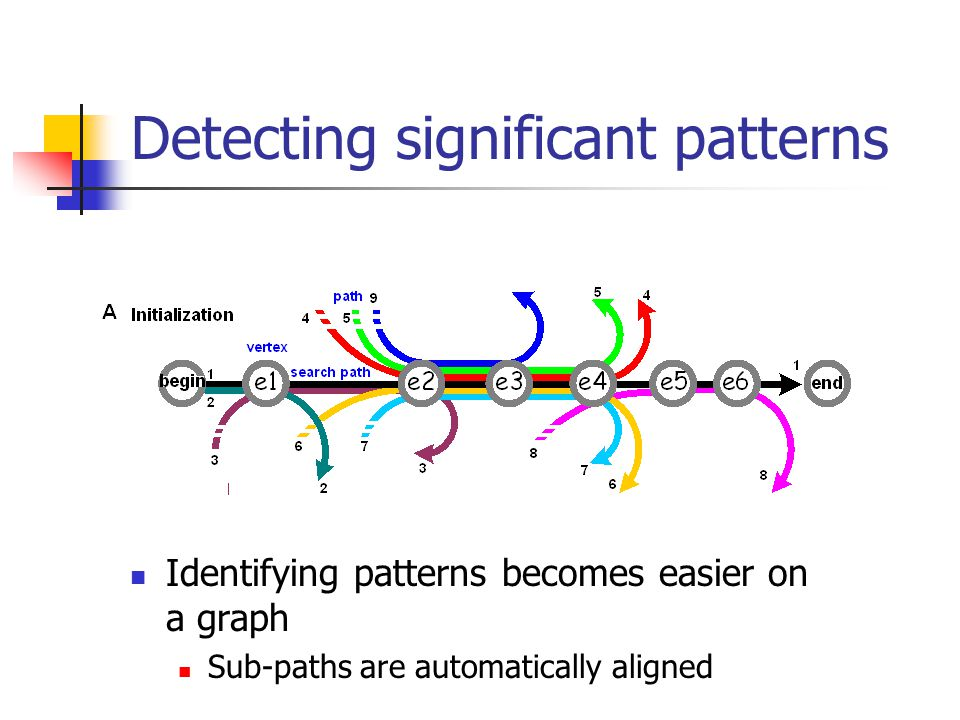 Detecting significant patterns Identifying patterns becomes easier on a graph Sub-paths are automatically aligned