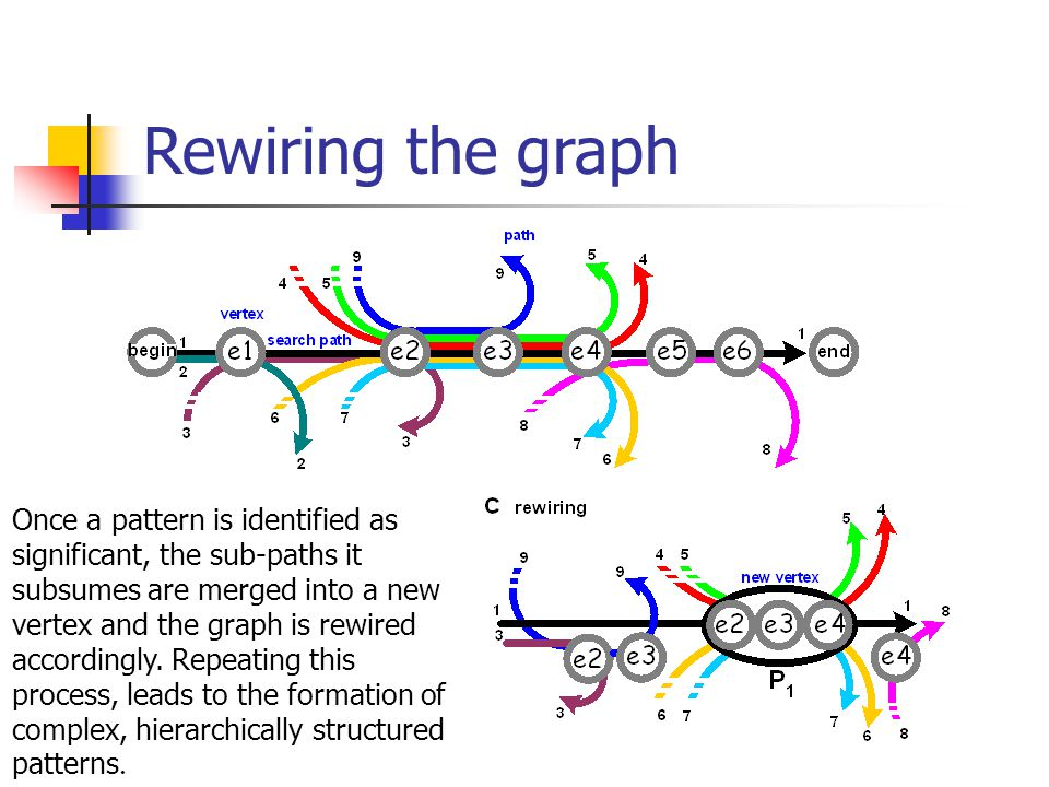 Rewiring the graph Once a pattern is identified as significant, the sub-paths it subsumes are merged into a new vertex and the graph is rewired accordingly.
