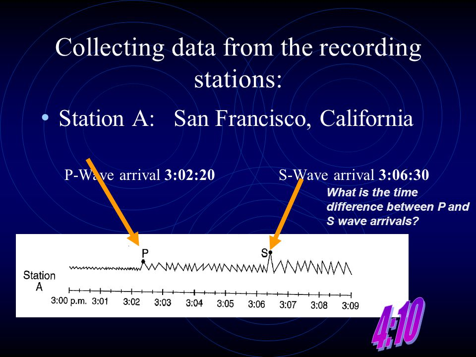 Collecting data from the recording stations: Station A: San Francisco, California P-Wave arrival 3:02:20S-Wave arrival 3:06:30 What is the time differ