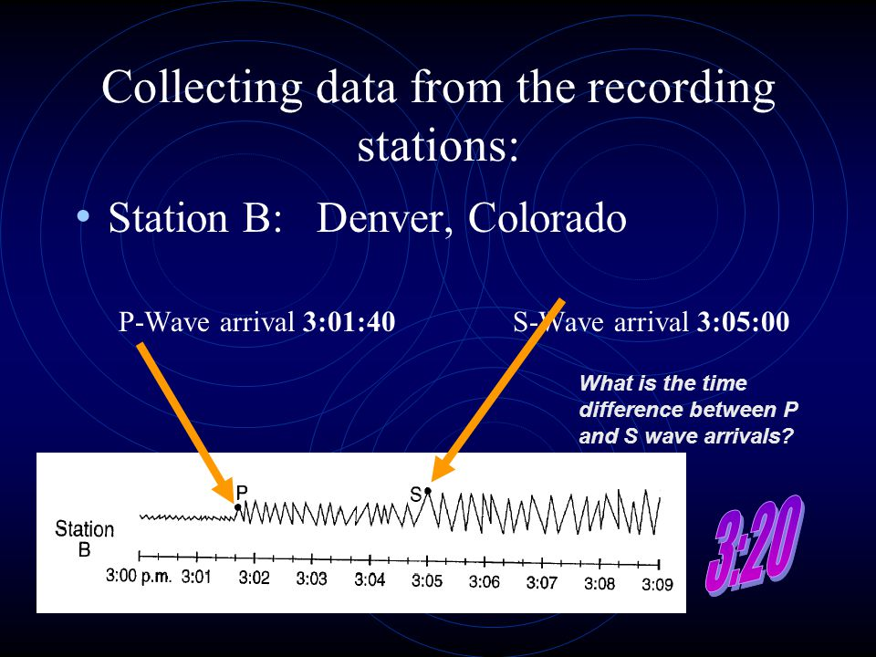 Collecting data from the recording stations: Station B: Denver, Colorado P-Wave arrival 3:01:40S-Wave arrival 3:05:00 What is the time difference betw