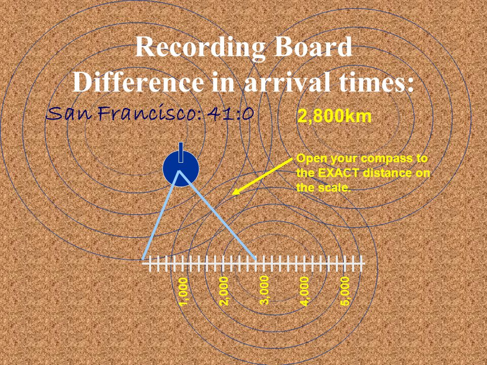 Recording Board Difference in arrival times: San Francisco: 41:0 2,800km 1,000 2,000 3,000 4,0005,000 Open your compass to the EXACT distance on the s