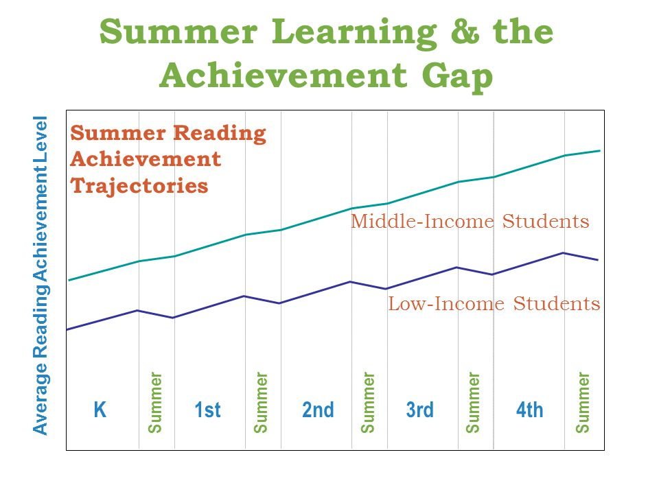 Summer Learning Programs and Practices: Reviewing the Evidence November 4, 2009 Child Trends, Inc.