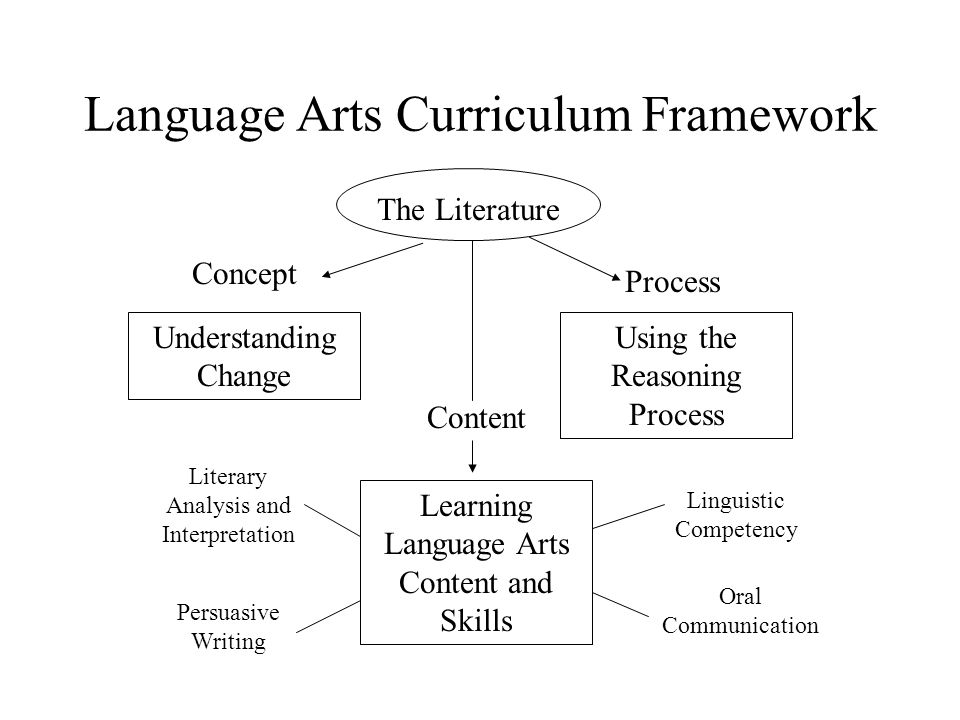 Language Arts Curriculum Framework The Literature Understanding Change Using the Reasoning Process Learning Language Arts Content and Skills Concept P