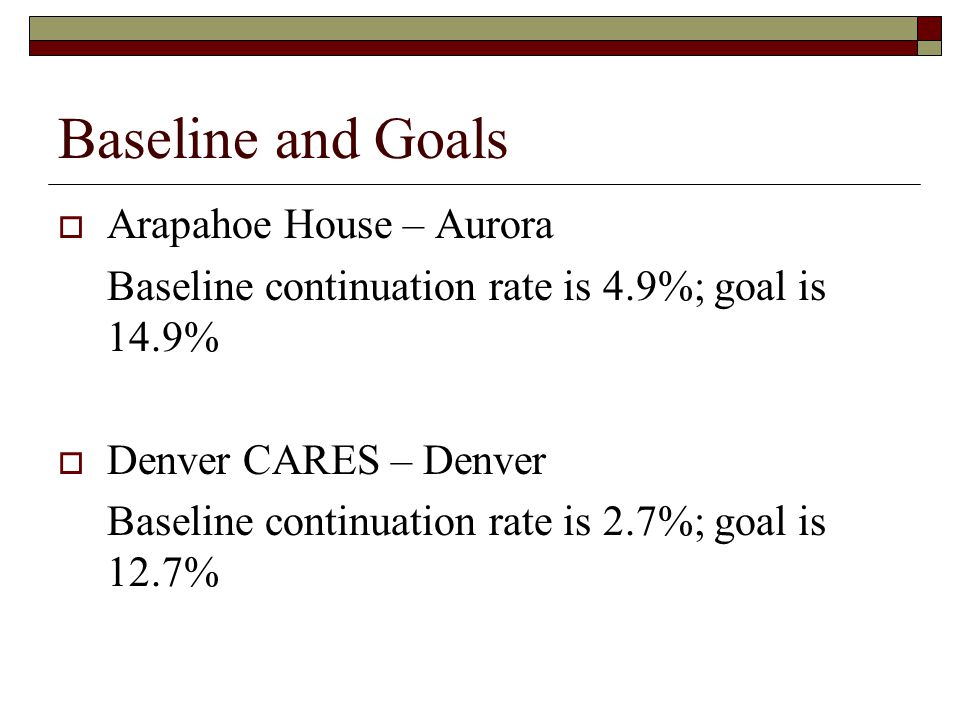 Baseline and Goals  Arapahoe House – Aurora Baseline continuation rate is 4.9%; goal is 14.9%  Denver CARES – Denver Baseline continuation rate is 2.7%; goal is 12.7%