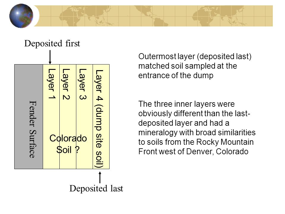 Outermost layer (deposited last) matched soil sampled at the entrance of the dump The three inner layers were obviously different than the last- depos