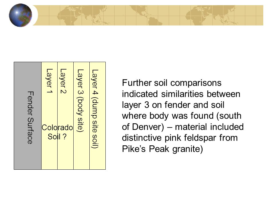 Fender Surface Layer 1Layer 2 Layer 3 (body site) Layer 4 (dump site soil) Colorado Soil ? Further soil comparisons indicated similarities between lay