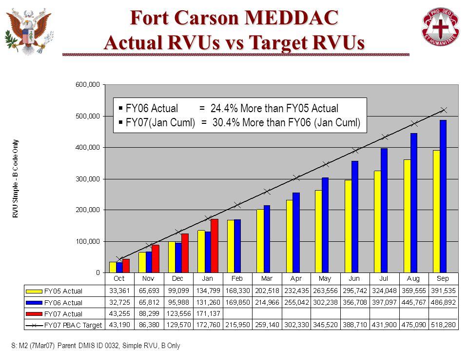 S: M2 (7Mar07) Parent DMIS ID 0032, Simple RVU, B Only  FY06 Actual = 24.4% More than FY05 Actual  FY07(Jan Cuml) = 30.4% More than FY06 (Jan Cuml) Fort Carson MEDDAC Actual RVUs vs Target RVUs