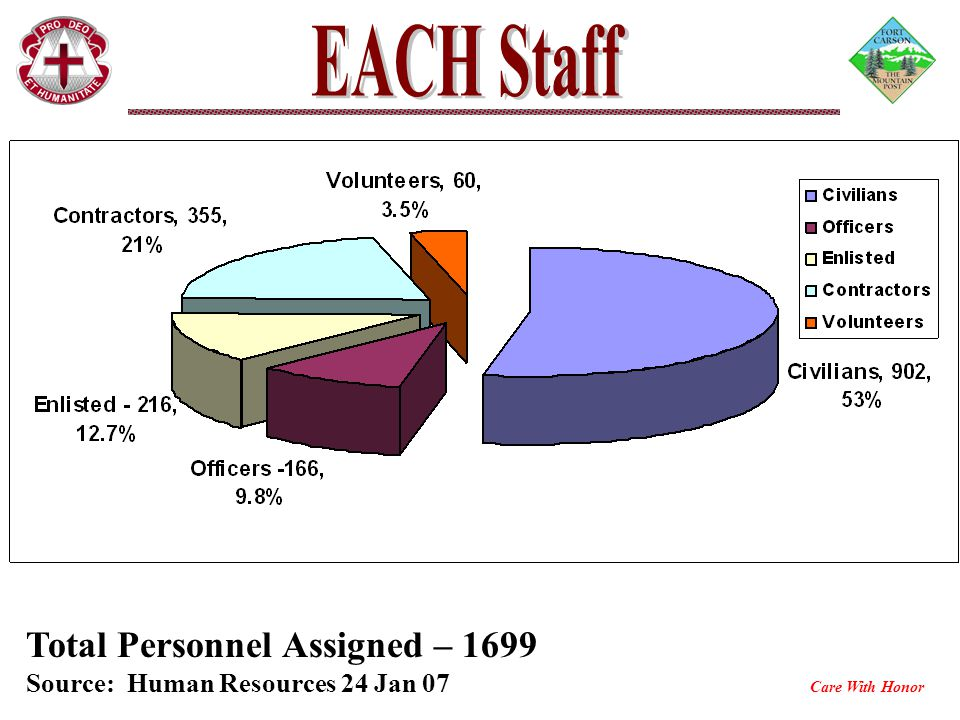 Total Personnel Assigned – 1699 Source: Human Resources 24 Jan 07