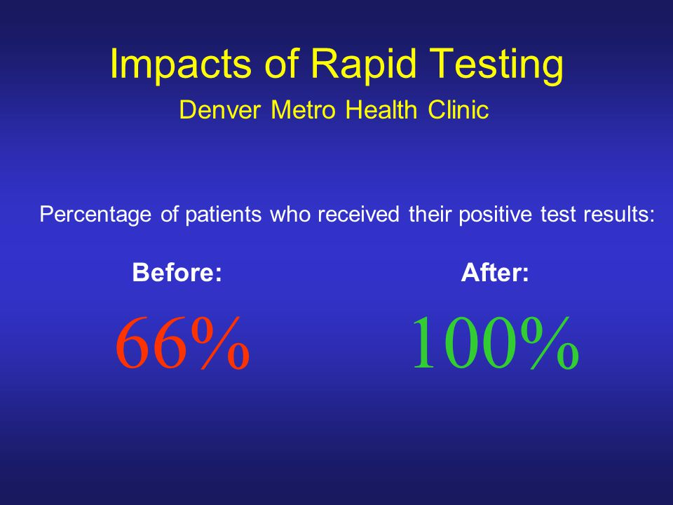 Impacts of Rapid Testing Denver Metro Health Clinic Percentage of patients who received their positive test results: Before: After: 66%100%