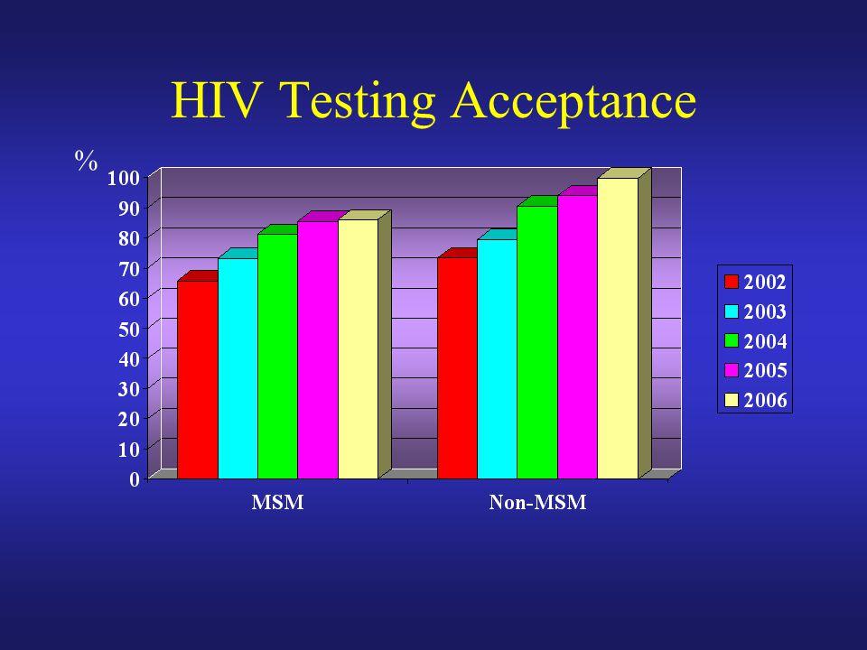 HIV Testing Acceptance %
