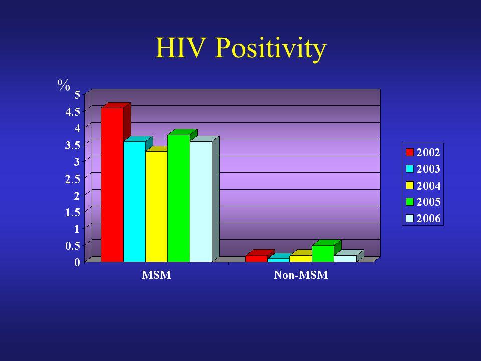 HIV Positivity %