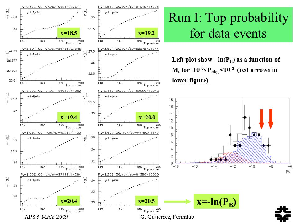 APS 5-MAY-2009 G. Gutierrez, Fermilab Run I: Top probability for data events Left plot show -ln(P tt ) as a function of M t for 10 -9 <P bkg <10 -8 (r