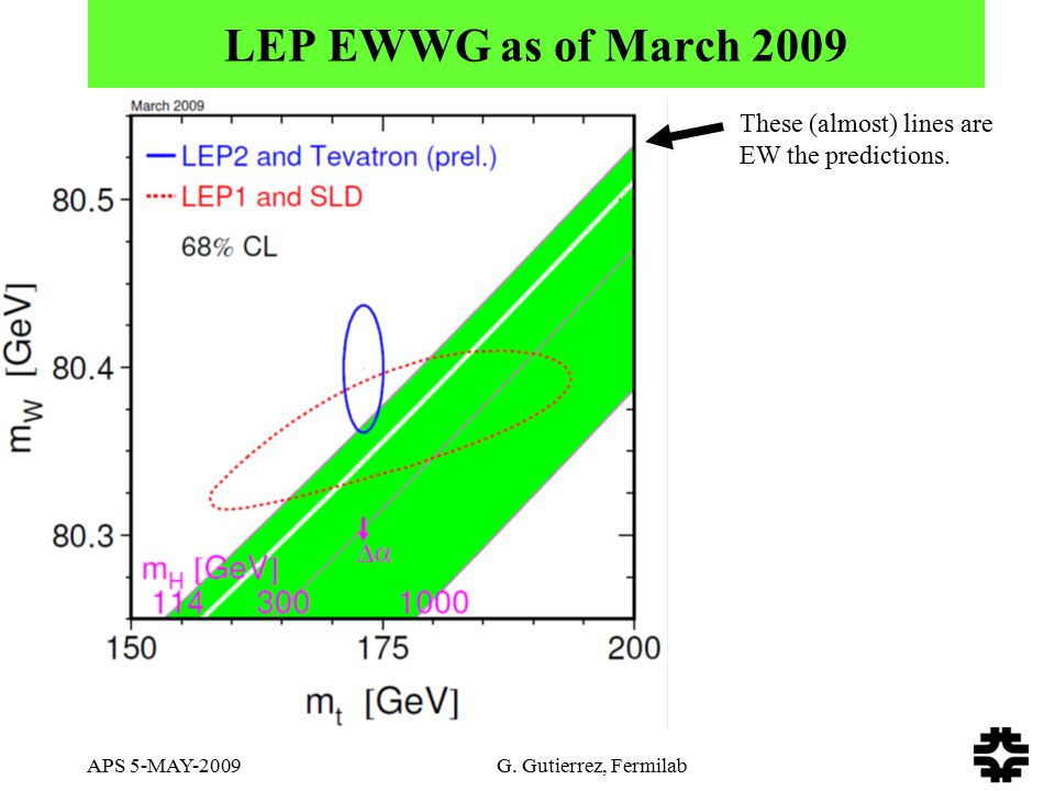 APS 5-MAY-2009 G. Gutierrez, Fermilab LEP EWWG as of March 2009 These (almost) lines are EW the predictions.