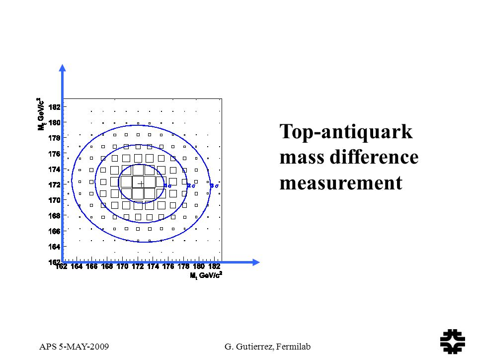 APS 5-MAY-2009 G. Gutierrez, Fermilab Top-antiquark mass difference measurement
