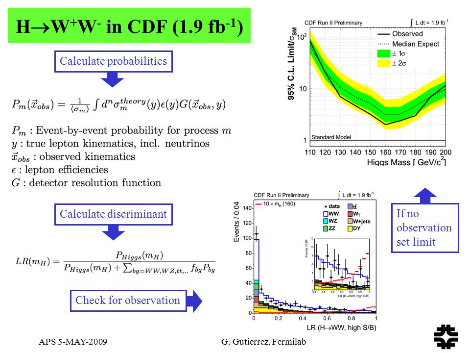 APS 5-MAY-2009 G. Gutierrez, Fermilab H  W + W - in CDF (1.9 fb -1 ) Calculate probabilitiesCalculate discriminantCheck for observation If no observa