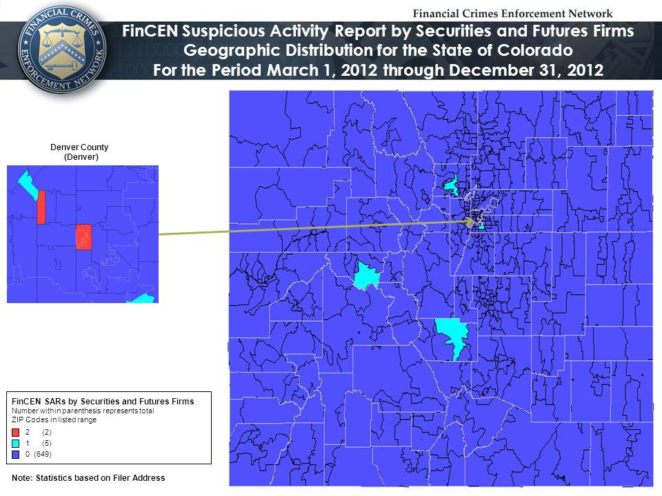 Note: Statistics based on Filer Address FinCEN Suspicious Activity Report by Securities and Futures Firms Geographic Distribution for the State of Colorado For the Period January 1, 2013 through December 31, 2013 FinCEN SARs by Securities and Futures Firms Number within parenthesis represents total ZIP Codes in listed range 101 to283 (1) 31 to100 (5) 6 to30 (1) 1 to5 (11) 0 (638) Denver County (Denver)