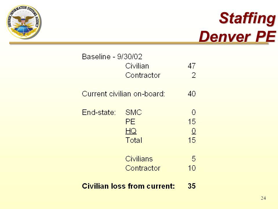 24 Staffing Denver PE