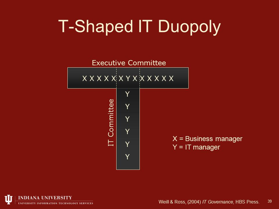 39 T-Shaped IT Duopoly X X X X X X Y X X X X X X YYYYYYYYYYYY Executive Committee IT Committee X = Business manager Y = IT manager Weill & Ross, (2004) IT Governance, HBS Press.