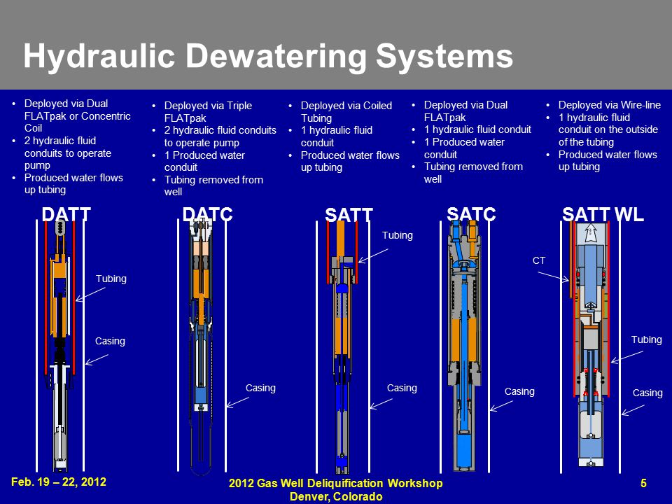 Feb. 19 – 22, 2012 2012 Gas Well Deliquification Workshop Denver, Colorado 5 Hydraulic Dewatering Systems Deployed via Dual FLATpak or Concentric Coil