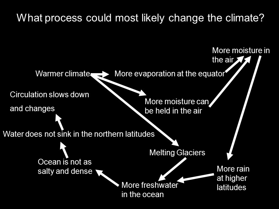 What process could most likely change the climate.