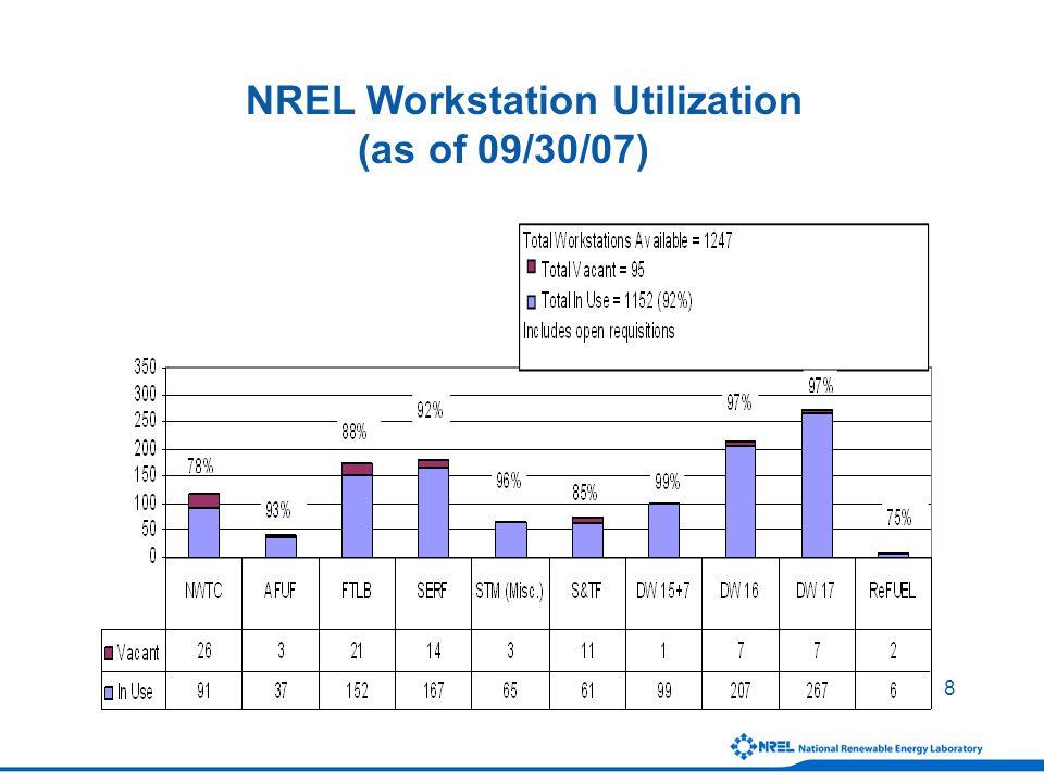 8 NREL Workstation Utilization (as of 09/30/07)