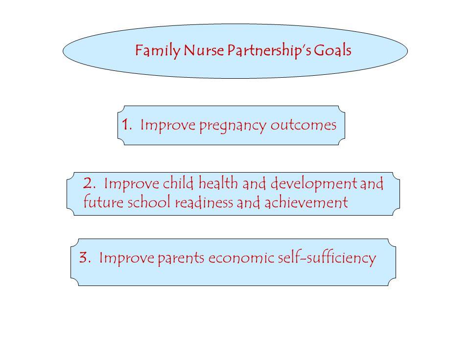 Family Nurse Partnership's Goals 1. Improve pregnancy outcomes 2.