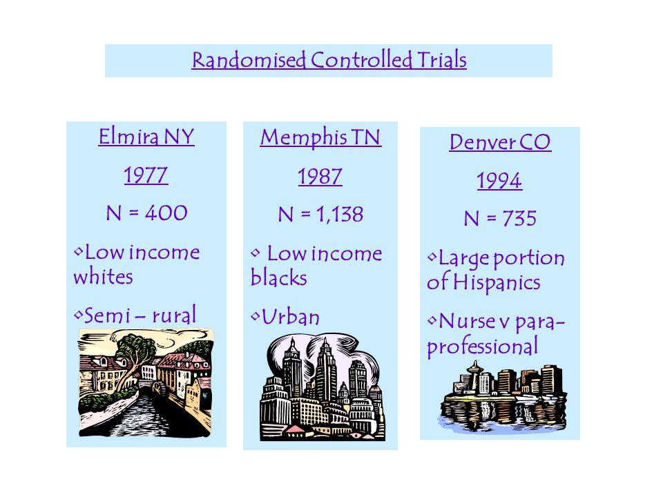 Memphis TN 1987 N = 1,138 Low income blacks Urban Randomised Controlled Trials Elmira NY 1977 N = 400 Low income whites Semi – rural Denver CO 1994 N = 735 Large portion of Hispanics Nurse v para- professional