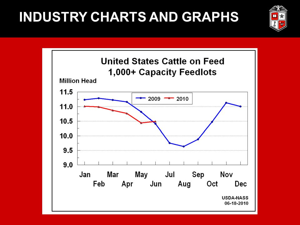 INDUSTRY CHARTS AND GRAPHS