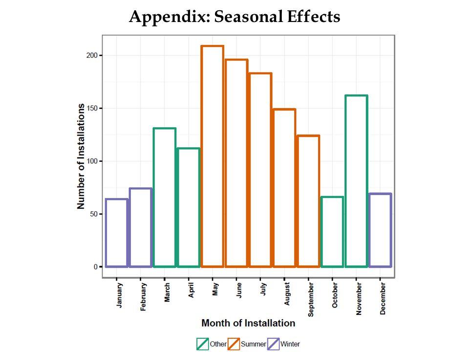 Appendix: Seasonal Effects