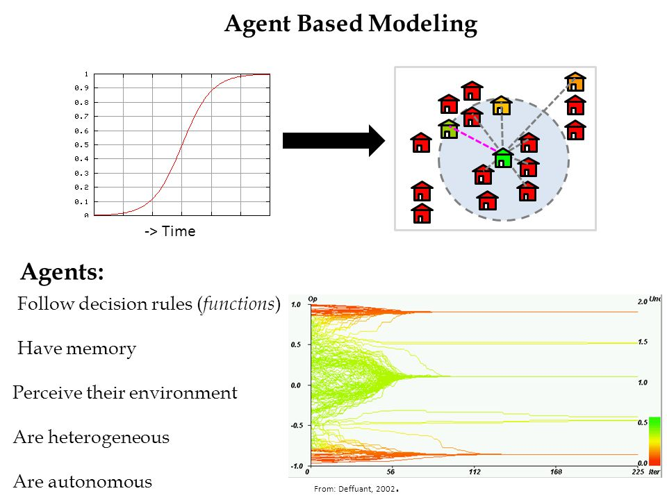 Agent Based Modeling -> Time Follow decision rules ( functions ) Have memory Perceive their environment Are heterogeneous Are autonomous Agents: From: Deffuant, 2002.