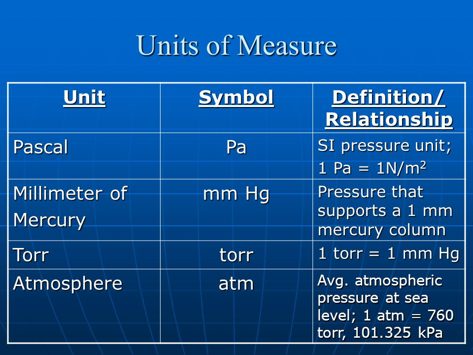 Units of Measure UnitSymbol Definition/ Relationship PascalPa SI pressure unit; 1 Pa = 1N/m 2 Millimeter of Mercury mm Hg Pressure that supports a 1 mm mercury column Torrtorr 1 torr = 1 mm Hg Atmosphereatm Avg.