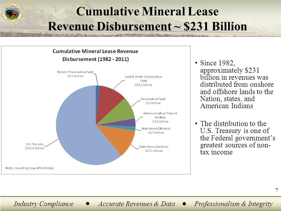 Industry ComplianceAccurate Revenues & DataProfessionalism & Integrity 8 Contributing to the Nation ' s Economy FY 2011 Disbursements -- $11.16 Billion –$ 6.05 Billion to the U.S.