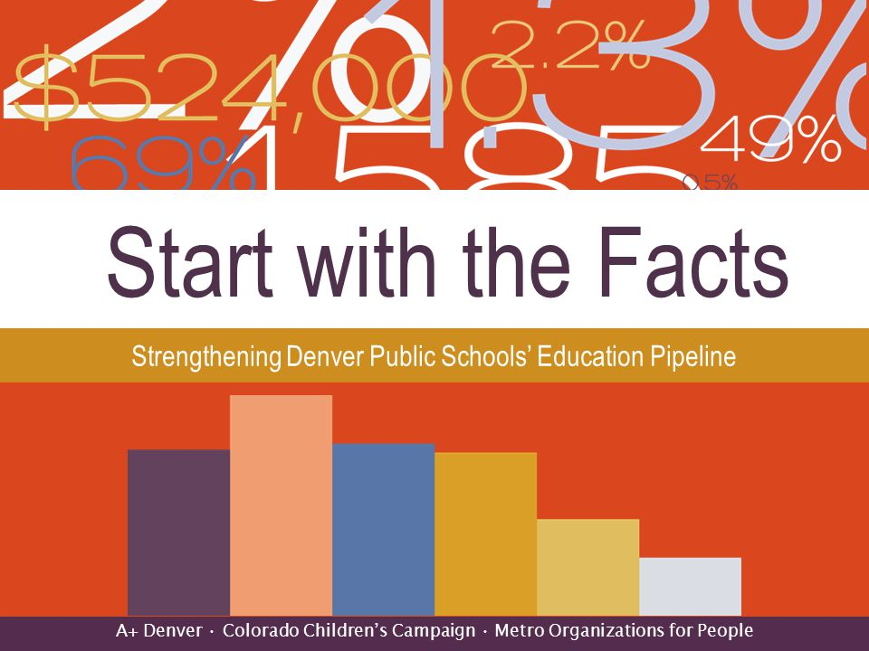 Background-Denver's Public Schools: Reforms, Challenges and the Future, 2009 ➡ Project of A+, CCC and MOP ➡ Focused on results and strategies ➡ Compared DPS performance indicators to state, other urban systems ➡ Little change in student outcomes from 2000-2006 but began to see positive changes in recent years ➡ Instruction strategies and programs began in 2002 and 2003 ➡ Denver evolved from centralized system to more portfolio managed in 2007 2