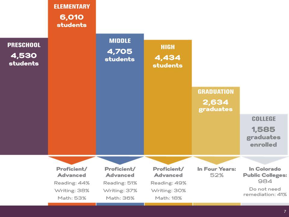 Enormous Range in School Quality 18