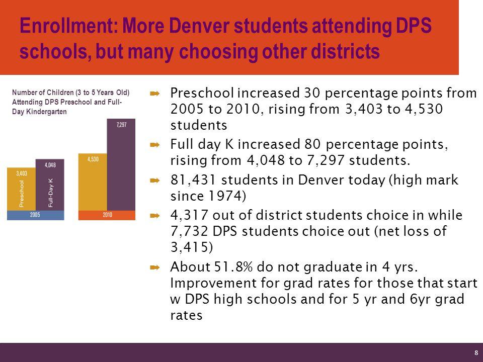 Denver CSAP Growth 9