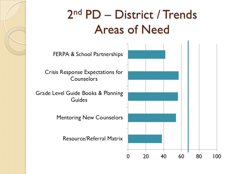 2 nd PD – District / Trends Areas of Need