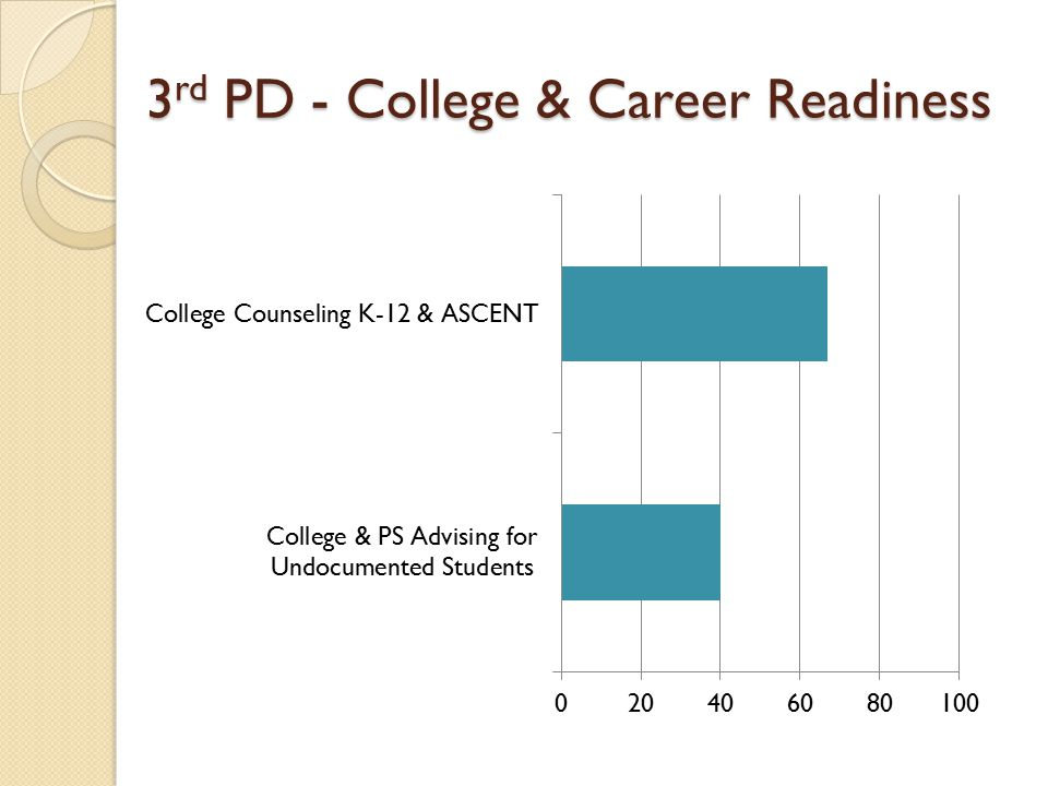 3 rd PD - College & Career Readiness