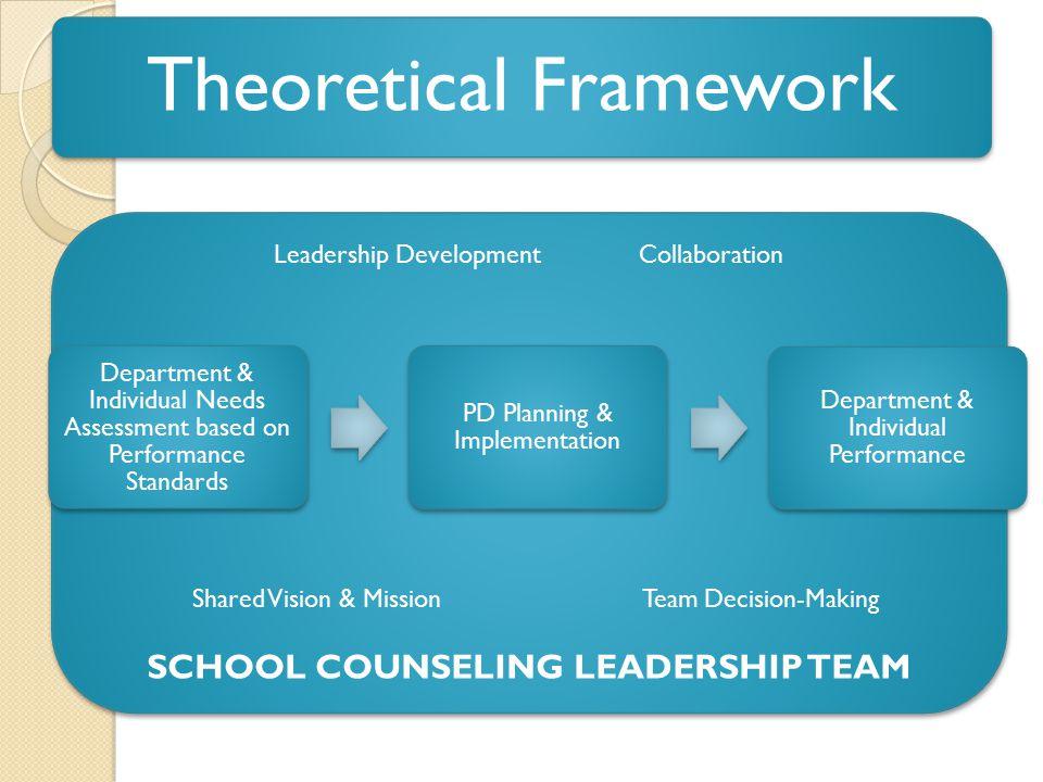 Leadership Development Collaboration Shared Vision & Mission Team Decision-Making SCHOOL COUNSELING LEADERSHIP TEAM Leadership Development Collaborati