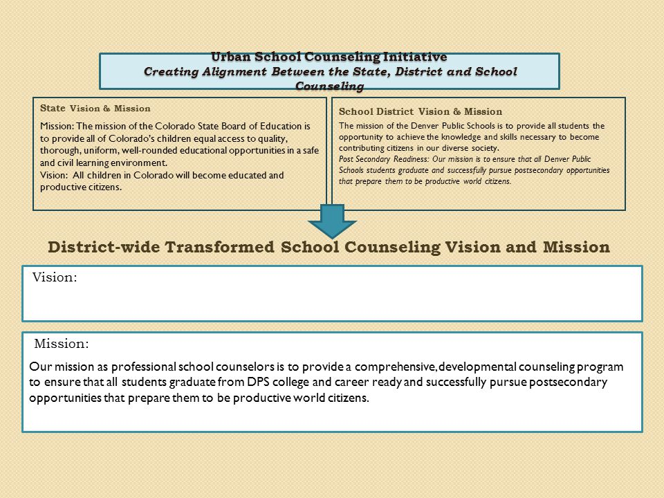 Urban School Counseling Initiative Creating Alignment Between the State, District and School Counseling State Vision & Mission School District Vision & Mission Our mission as professional school counselors is to provide a comprehensive, developmental counseling program to ensure that all students graduate from DPS college and career ready and successfully pursue postsecondary opportunities that prepare them to be productive world citizens.