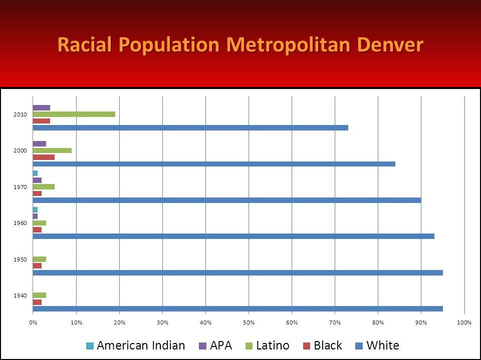 Racial Population Metropolitan Denver