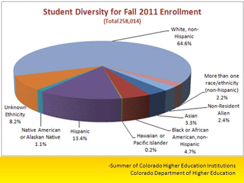 -Summer of Colorado Higher Education Institutions Colorado Department of Higher Education