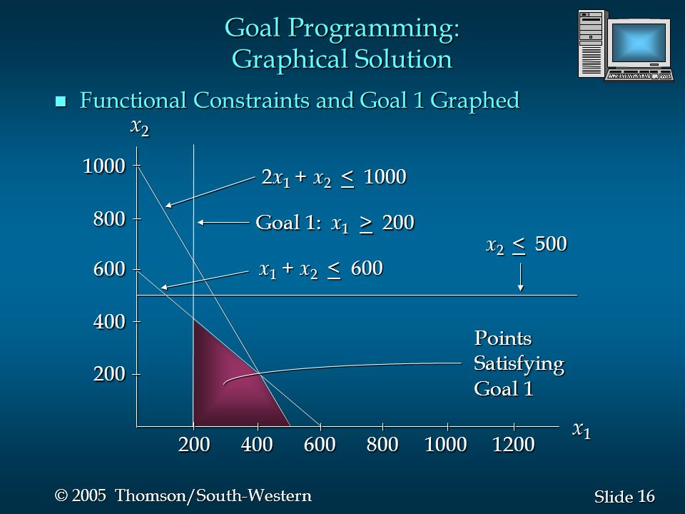 16 Slide © 2005 Thomson/South-Western n Functional Constraints and Goal 1 Graphed 2 x 1 + x 2 < 1000 Goal 1: x 1 > 200 x 1 + x 2 < 600 x 2 < 500 PointsSatisfying Goal 1 x1x1x1x1 x2x2x2x2 Goal Programming: Graphical Solution 1000800600400200 200 400 600 800 1000 1200
