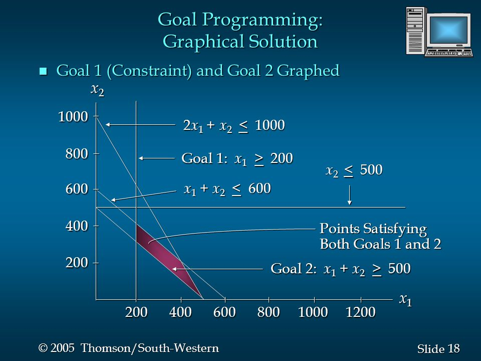 18 Slide © 2005 Thomson/South-Western n Goal 1 (Constraint) and Goal 2 Graphed 2 x 1 + x 2 < 1000 Goal 1: x 1 > 200 x 1 + x 2 < 600 x 2 < 500 Points Satisfying Both Goals 1 and 2 x1x1x1x1 x2x2x2x2 Goal 2: x 1 + x 2 > 500 Goal Programming: Graphical Solution 200 400 600 800 1000 1200 1000800600400200