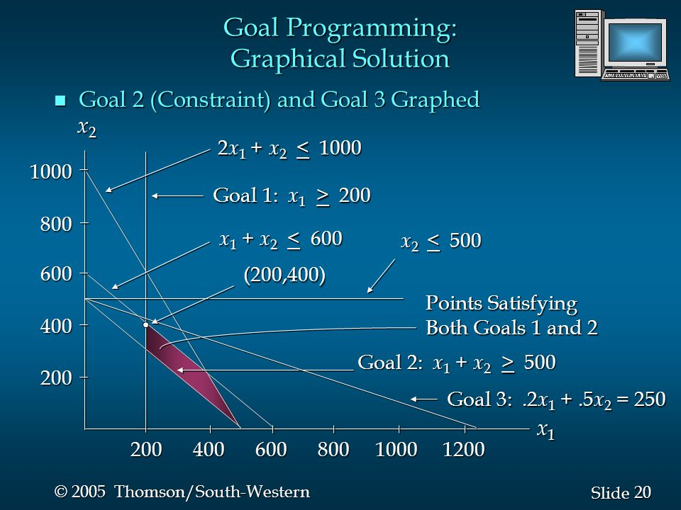 20 Slide © 2005 Thomson/South-Western n Goal 2 (Constraint) and Goal 3 Graphed 2 x 1 + x 2 < 1000 Goal 1: x 1 > 200 x 1 + x 2 < 600 x 2 < 500 Points Satisfying Both Goals 1 and 2 x1x1x1x1 x2x2x2x2 Goal 2: x 1 + x 2 > 500 Goal 3:.2 x 1 +.5 x 2 = 250 (200,400) Goal Programming: Graphical Solution 200 400 600 800 1000 1200 1000800600400200