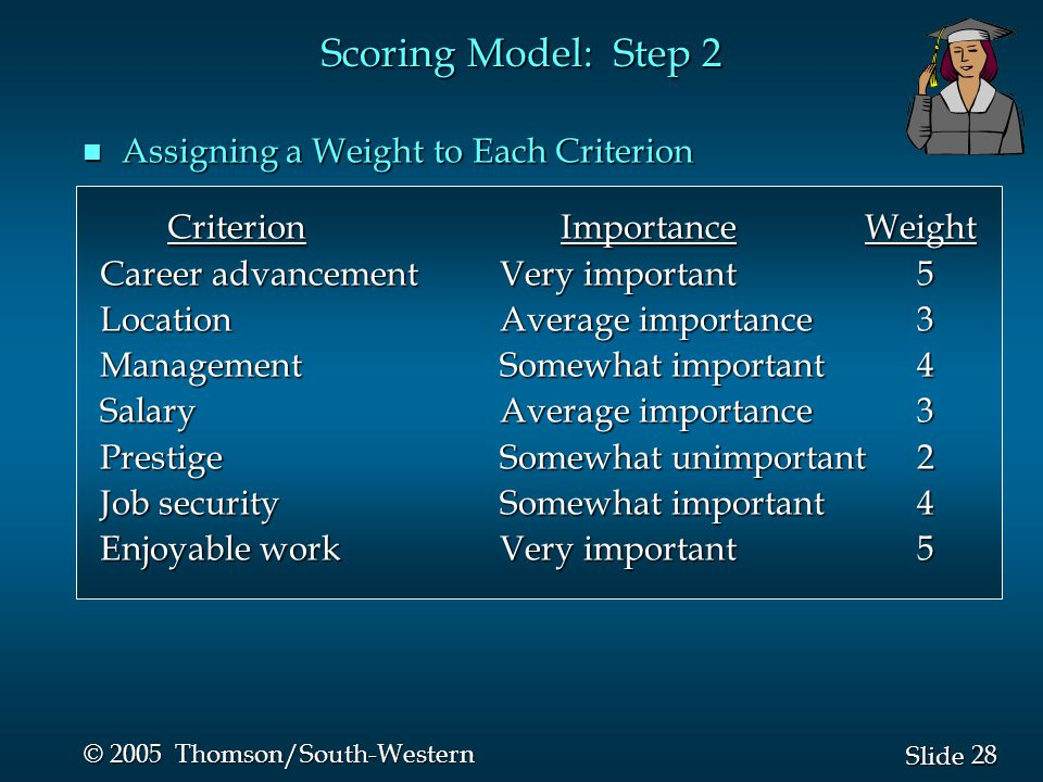 28 Slide © 2005 Thomson/South-Western Scoring Model: Step 2 n Assigning a Weight to Each Criterion Criterion Importance Weight Career advancementVery important5 Career advancementVery important5 LocationAverage importance3 LocationAverage importance3 ManagementSomewhat important4 ManagementSomewhat important4 SalaryAverage importance3 SalaryAverage importance3 PrestigeSomewhat unimportant2 PrestigeSomewhat unimportant2 Job securitySomewhat important4 Job securitySomewhat important4 Enjoyable workVery important5 Enjoyable workVery important5