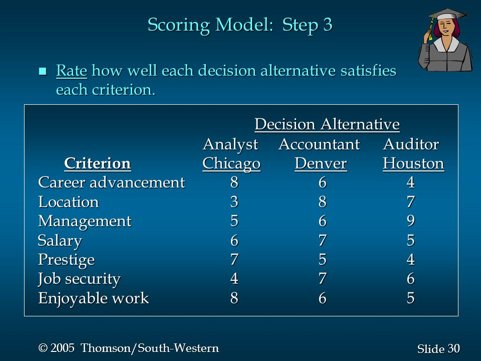 30 Slide © 2005 Thomson/South-Western n Rate how well each decision alternative satisfies each criterion.