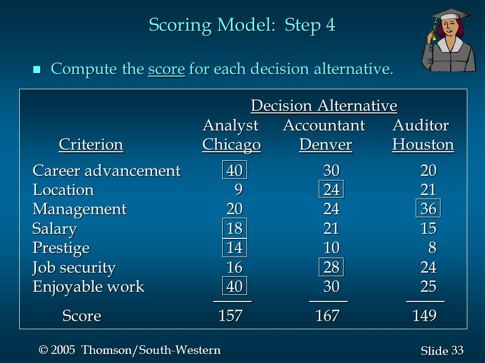 33 Slide © 2005 Thomson/South-Western n Compute the score for each decision alternative.