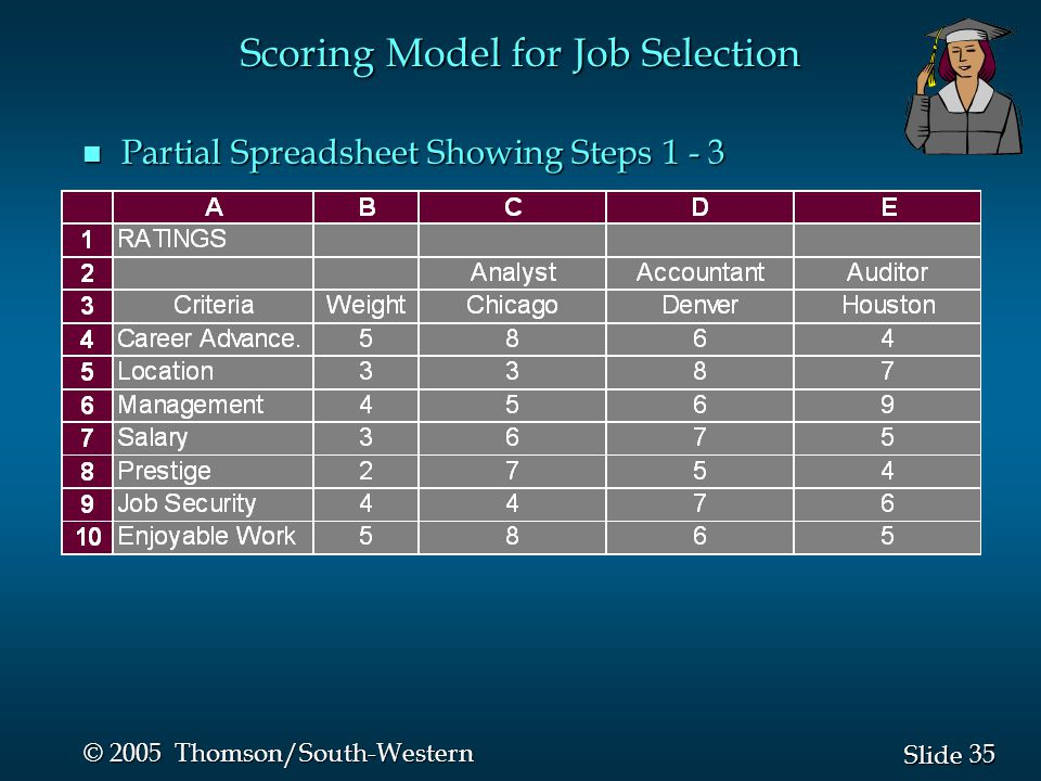35 Slide © 2005 Thomson/South-Western Scoring Model for Job Selection n Partial Spreadsheet Showing Steps 1 - 3