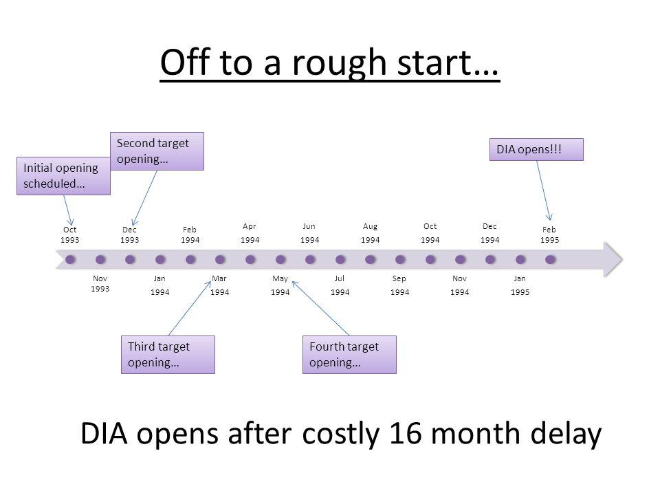 DIA opens after costly 16 month delay Oct 199 3 Nov 199 3 Dec 199 3 Jan 199 4 Feb 199 4 Mar 199 4 Apr 199 4 May 199 4 Jun 199 4 Jul 199 4 Aug 199 4 Se