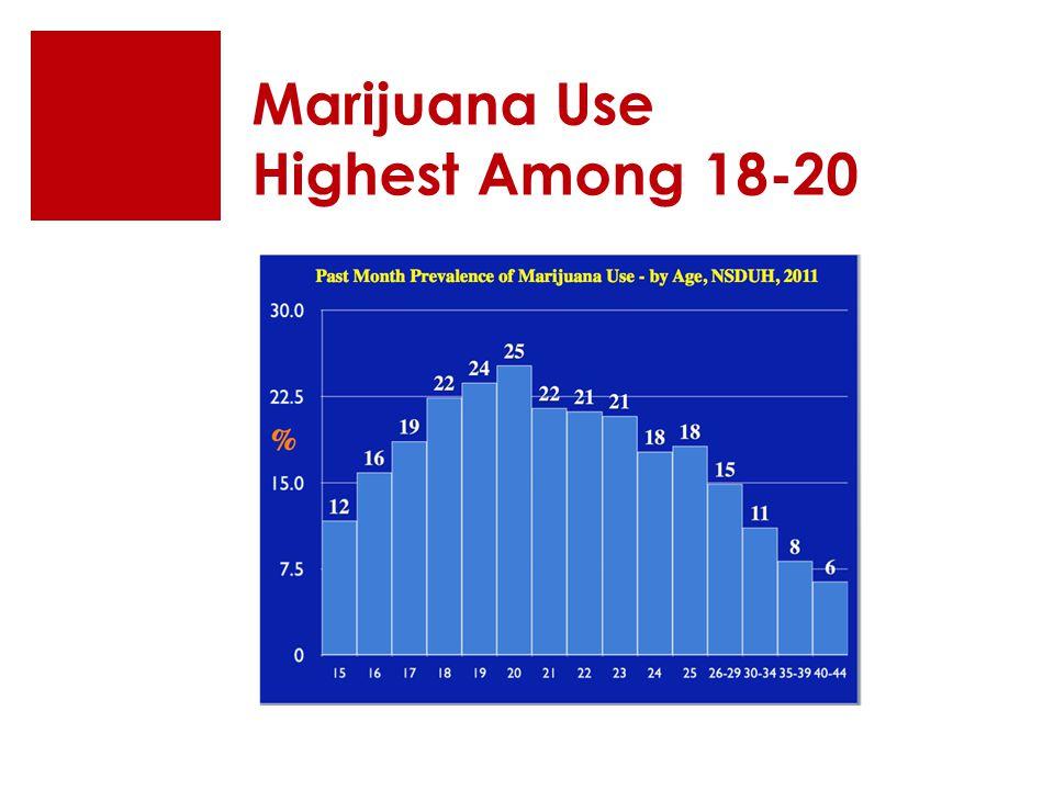 Marijuana Use Highest Among 18-20